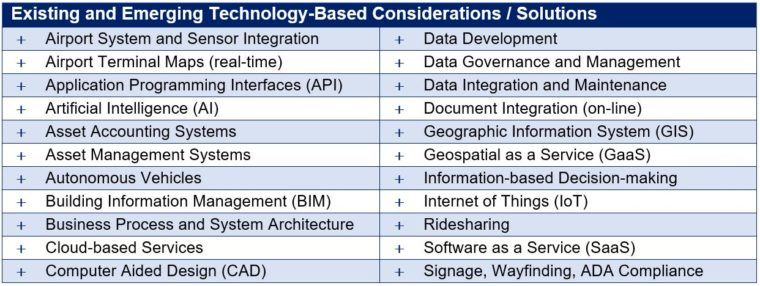 Existing and Emerging Technology-Based Considerations - Solutions
