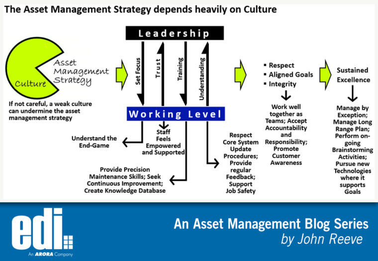How Culture and Strategy are Related