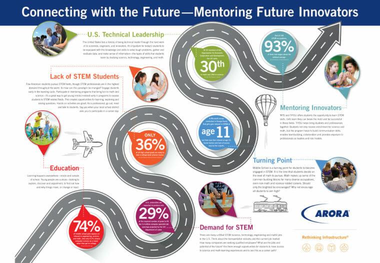 Mentoring Future Innovators