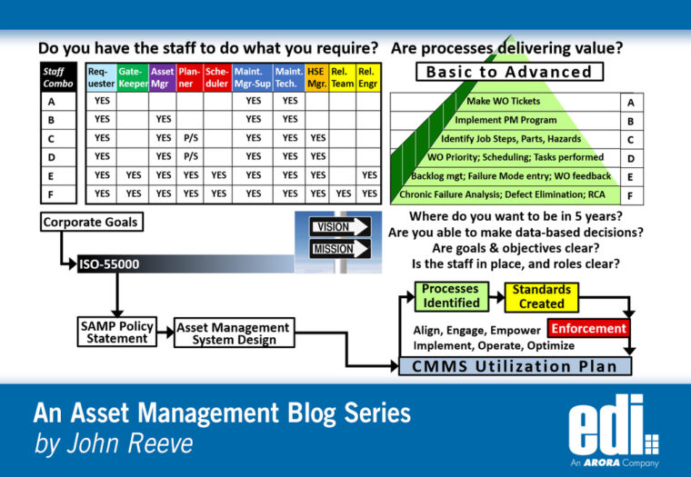 Do You Have a CMMS Utilization Plan?