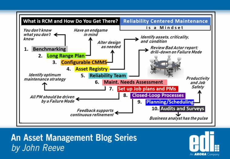 Reliability-Centered Maintenance